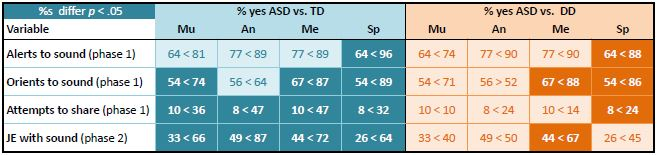 ASD vs TD comparison